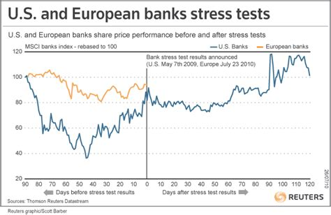 european bank stress test europe banks told to test on 2 adverse scenarios reuters