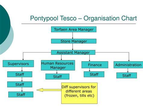 Tesco Organisational Structure Diagram