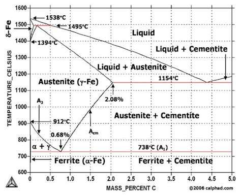 iron carbon diagram iron carbon equilibrium diagram explanation vapor pressure