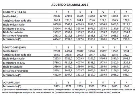 escala salarial bancarios 2016 tabla de escala salarial 2016 empleado grafico escala
