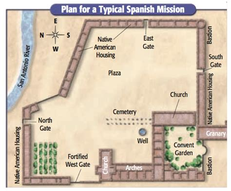 spanish mission floor plan spanish colonial texas history jeopardy review game answer key
