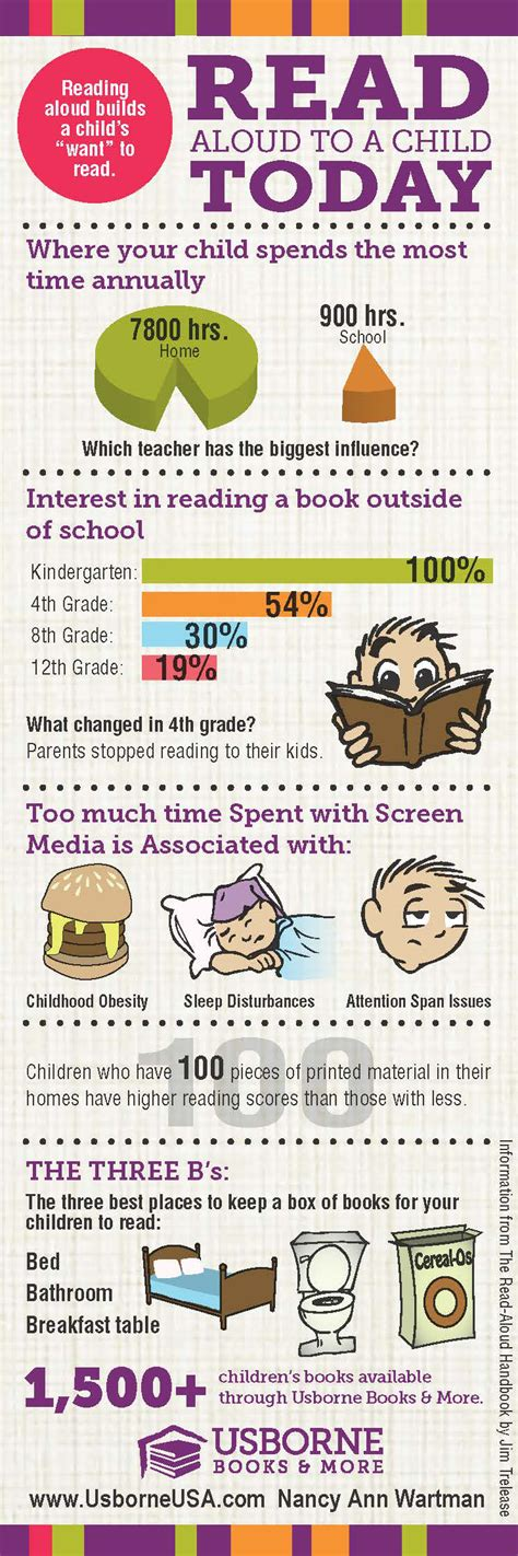 read info infographic read aloud to a child louis t
