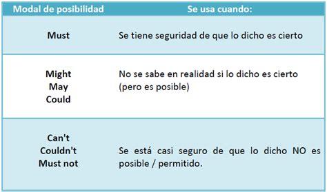 preguntas con must 2 10 modales de posibilidad must be might be y can