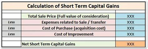 how to calculate capital gains on sale of gifted property