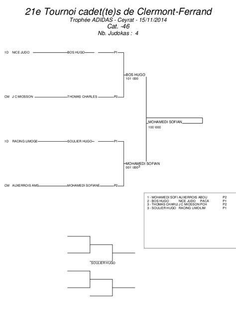 Cing On Pch - tournoi u18 clermont ferrand