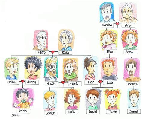 imagenes sobre la familia en ingles actividad del vocabulario de la familia profedeele