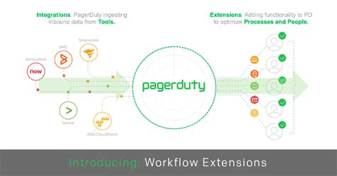 workflow extensions workflow extensions for easily managing your incident