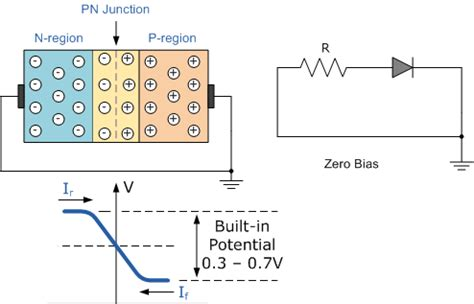 bias characteristics of pn diode vi characteristics of pn junction diode in 3 biasing modes