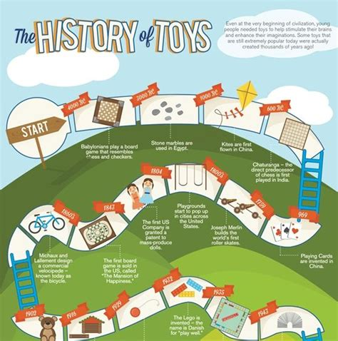 7 Secret Facts About Toys by 1000 Images About History Infographics On