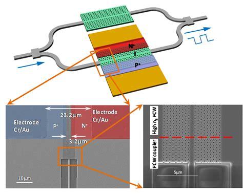 photonic integrated circuit modulator integrated optics omega optics