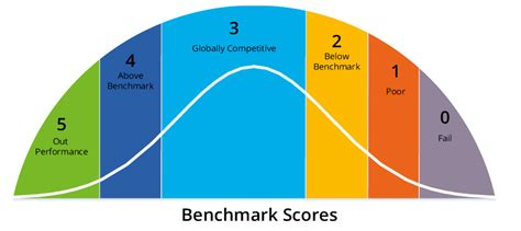bench mark data benchmark score quick go to metric for a city city