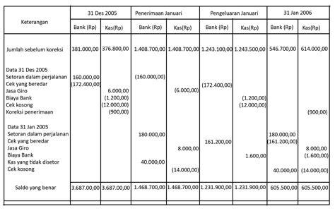 Buku Soal Dan Kertas Kerja Akuntansi Keuangan Ii rekonsiliasi bank prosedur dan bentuk rekonsiliasi bank sijenius s weblog