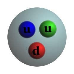 Proton Quarks by File Proton Quark Structure Jpg Wikimedia Commons