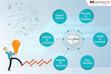 the best crm what makes salesforce the best crm software for small