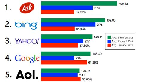 Study On Search Engine Study Top 5 Search Engines See Search Traffic Drop By As Much As 31 Since December 2013