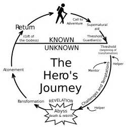 Heros Quest Essay by Paper Hangover Writing 101 The Story Circle