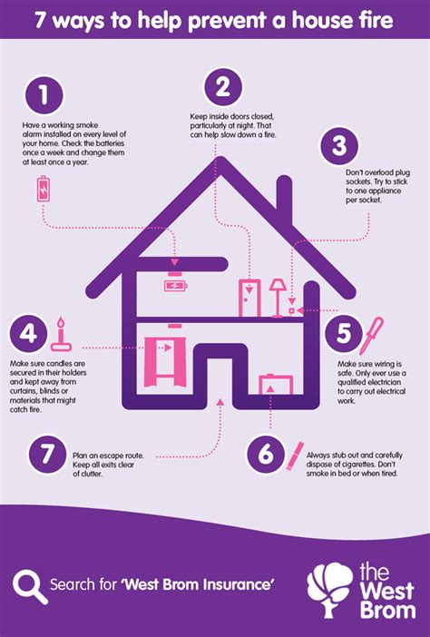 7 Ways To Prevent by 7 Ways To Help Prevent A House Infographic West