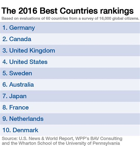 Best Consulting Mba Programs In Europe 2016 by The World S Best Country Clue It S Not A Nordic Nation