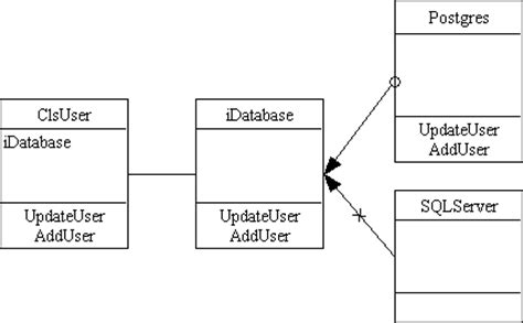 design pattern koirala optimistic concurrency with c using the ioc and di design