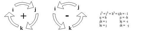 maths euler to quaternion exles maths euler to quaternion exles 90 degree steps