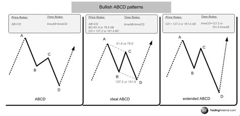 abcd pattern indicator harmonics tube abcd bullish patterns and