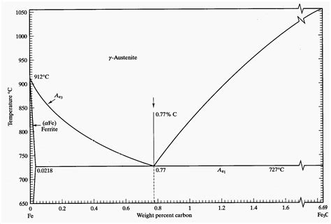 phase diagram of carbon steel low carbon steel phase diagram low get free image about