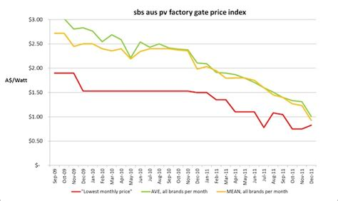 prices of solar panels solar pv system prices hitting all time lows solar choice