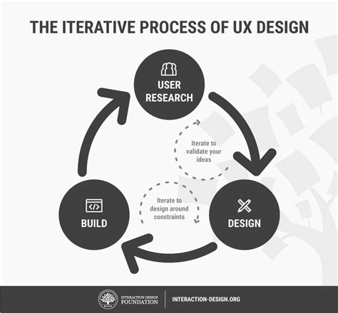 graphic design definition of form what is user experience ux design interaction design