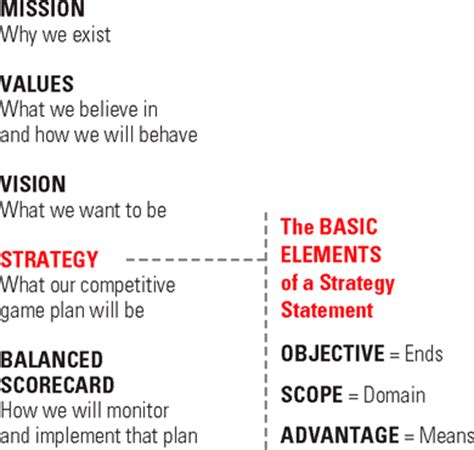 strategy statement template can you say what your strategy is