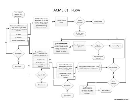 call flow diagram template how to design call flows cpi