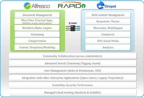 drupal publishing workflow alfresco drupal integration ecm wcm integration