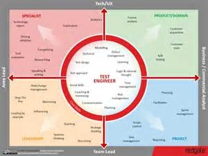 test engineering skills map redgate software