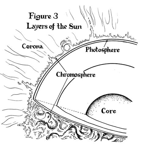 sun diagram coloring page sun layers worksheet calleveryonedaveday