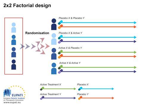 clinical trial experimental design clinical trial designs eupati