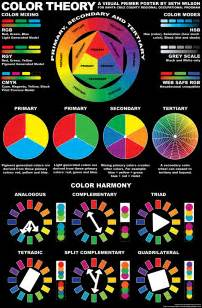 which statement about color theory is true the sum of human knowledge through posters nick pinkston