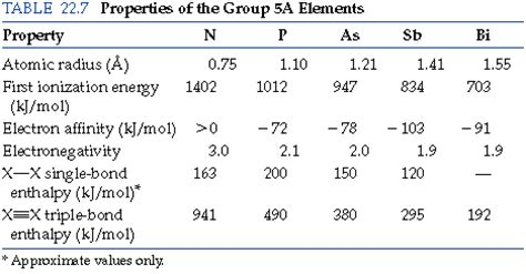 section 5 3 representative groups group 5a periodic table group 5a elements definition