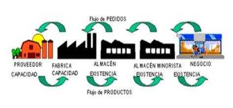 cadena de suministro materia prima cadena de suministro 171 logisticaplicada