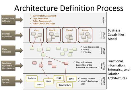 architectural layout definition comble d 233 finition architecture delivering a roadmap for