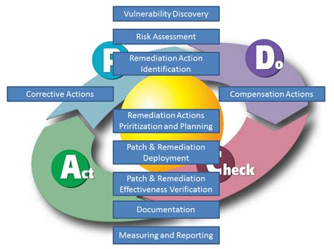 Patch Management Process Diagram Download Free Firetracker Patch And Vulnerability Management Plan Template