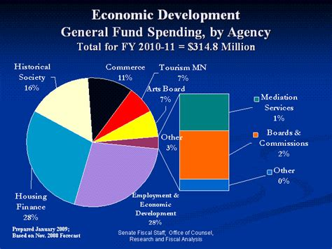 economic development opinions on economic development