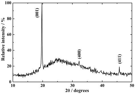 xrd pattern of vanadium coatings free full text electrodeposition of vanadium