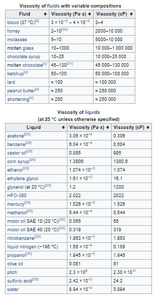 viscosity table of liquids which liquid has viscosity and texture closest to blood