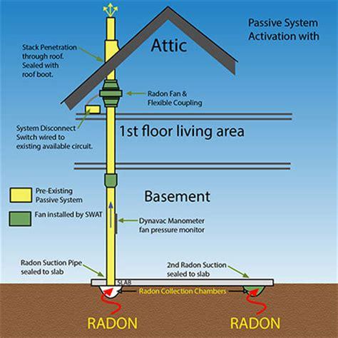 how to install radon mitigation system in basement passive radon system activation passive radon mitigation