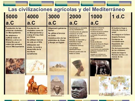 linea del tiempo de las civilizaciones agricolas lineas del tiempo4
