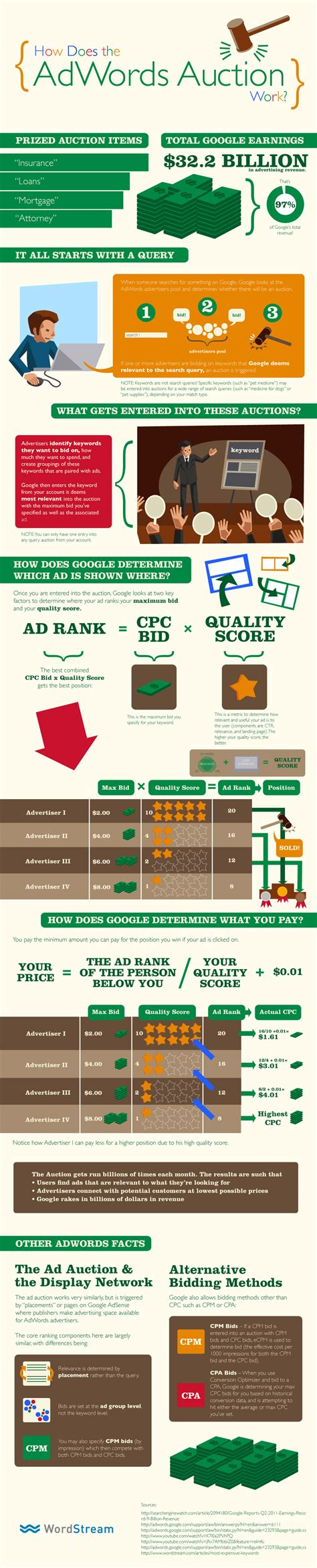 Make Money Online Advertising Google - what is google adwords how the adwords auction works wordstream