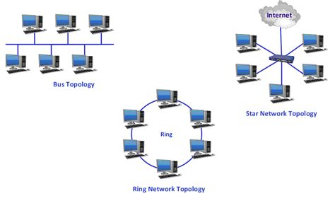 network layout wikipedia topology datei endian network topology best free