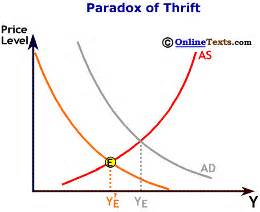 libtard savant the strange paradox of the high iq liberal books lecture notes aggregate demand and aggregate supply