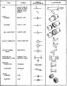 plumbing coupling symbol
