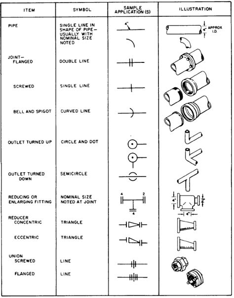 Plumbing Fittings Symbols by Pipe Fittings Drawings Images