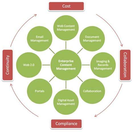 mobile content management system mobile content management mcm huntertech ventures